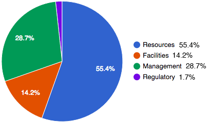 Distribution of Funds from the Research Support Fund 2015-2016