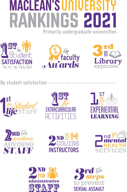 Maclean's University Rankings 2021