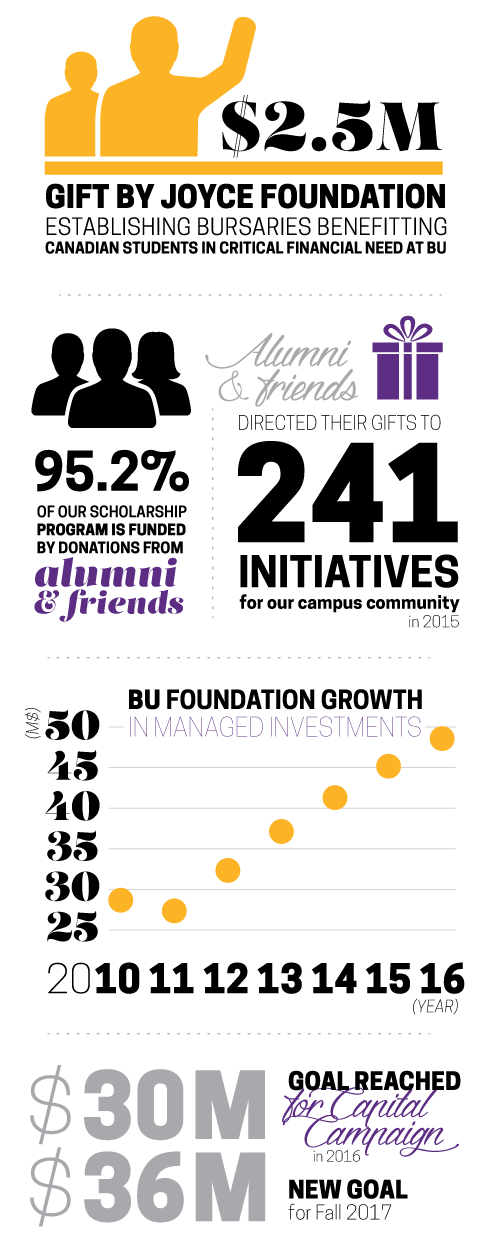 BU foundation growth