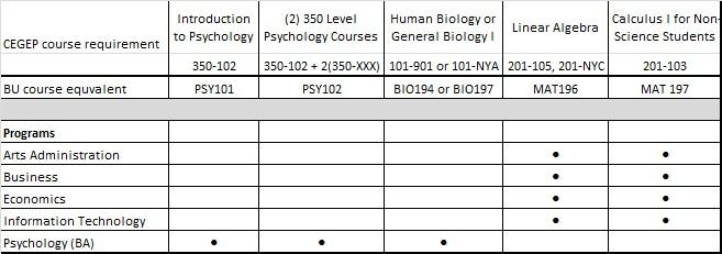 CEGEP course pre-requisites table