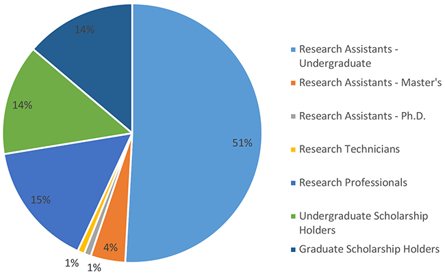 Research personnel 2017-2018