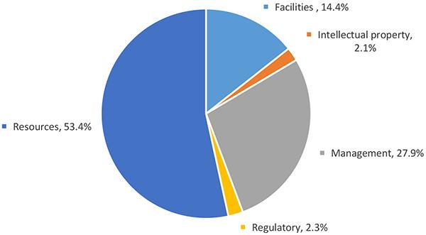 Allocation 2017-2018