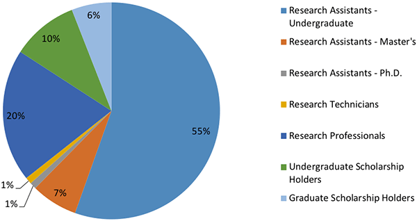 Research personnel, 2016-2017