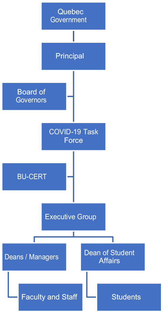 Communication tree for information received from the Quebec government - for a text version, see the link below the image