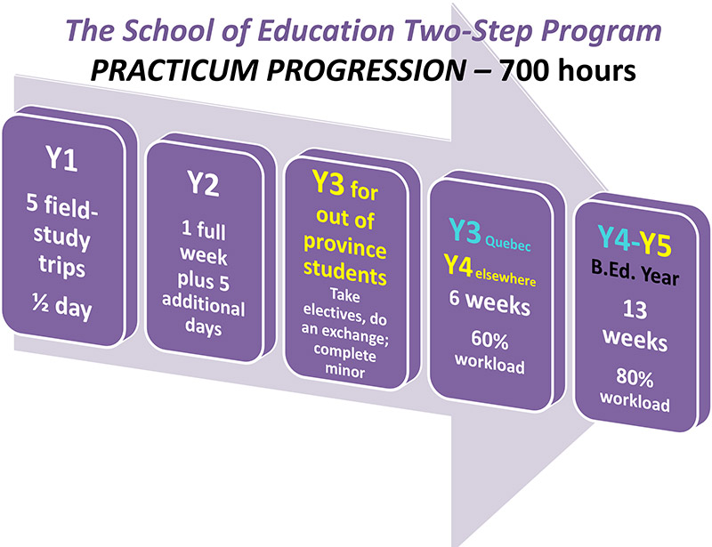 The School of Education Two-Step Program